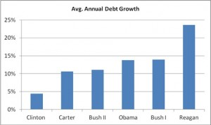 avg-annual-debt-growth