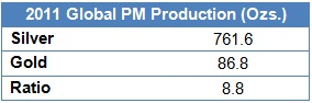 2011-global-pm-production