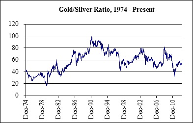 gold-silver-ratio-1974-present