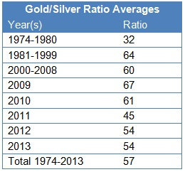 gold-silver-ratio-avg