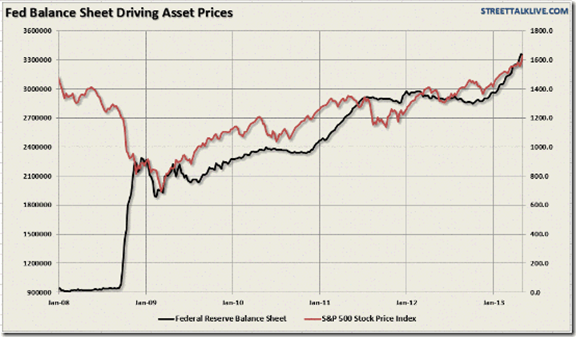 Fed Balance Sheet Driving Asset Prices Graph