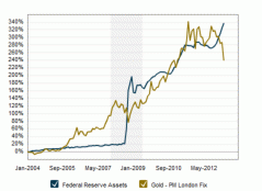 Fed Balance Sheet vs. Gold Price