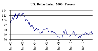 US Dollar Index 2000-Present