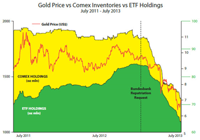 Gold Price vs Comex