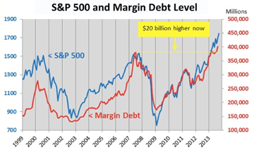 SP and Margin Debt