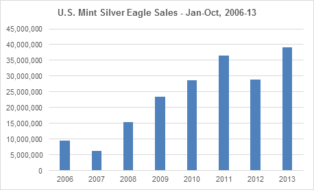 US Mint SIlver Eagles Chart