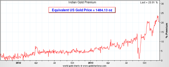 Equivalent US Gold Price