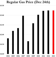 Regular Gas Price Dec 24th