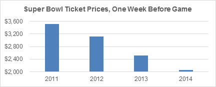 Super Bowl Ticket Prices One Week