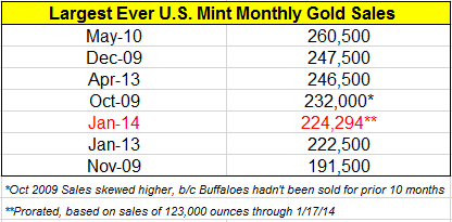 US Mint Monthly Gold Sales