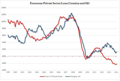 Eurozone Private Sector