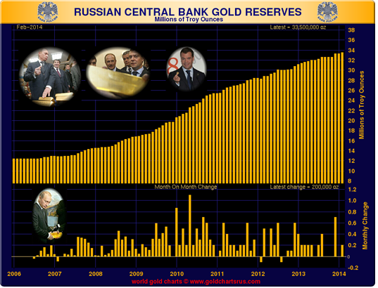Russia Central Bank Reserves