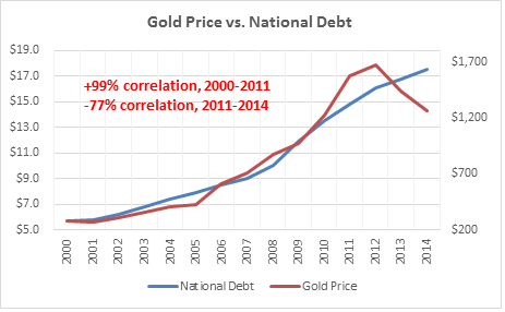 Gold Price vs National Debt