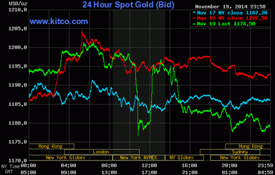 24 Hour Spot Gold Bid 11-24