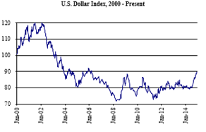 Dollar Index 2000-Present