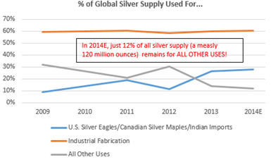 Global Silver Supply 12-22