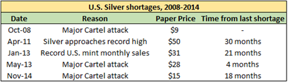 Silver Shortages 08-14