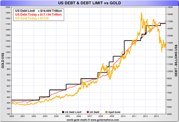US Debt and Limit vs Gold