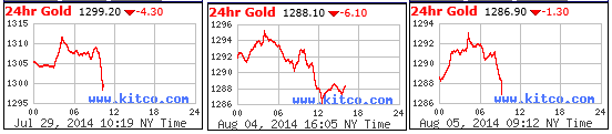 24hr Gold 3 Charts